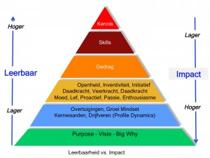 Lean Leadership, lean en Leiderschap, lean teams